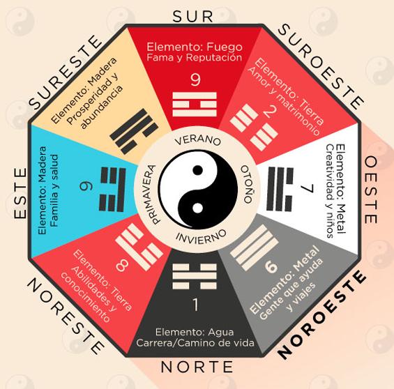 Comienza este nuevo a o con energia positiva berg re for Feng shui energia positiva